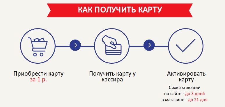 Активация карты программы лояльности vitalur.by