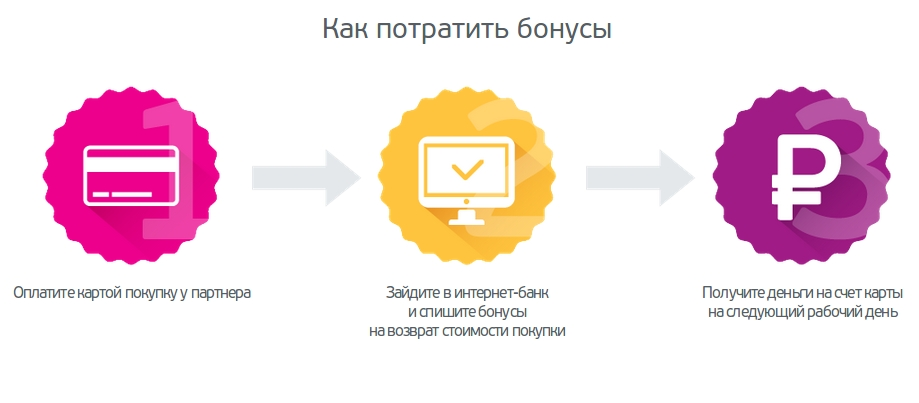 bspb.ru - бонусная программа Ярко