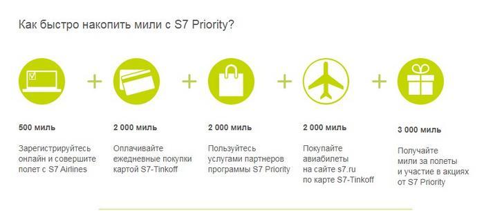 Проверка баланса карты S7 Priority