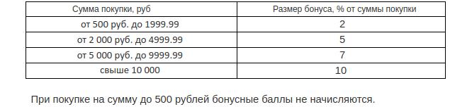 Баланс карты Фэмилифест, условия начисления бонусов
